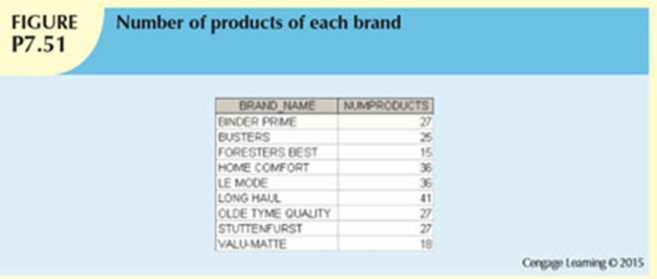 Chapter 7, Problem 51P, Write a query to display a brand name and the number of products of that brand that are in the
