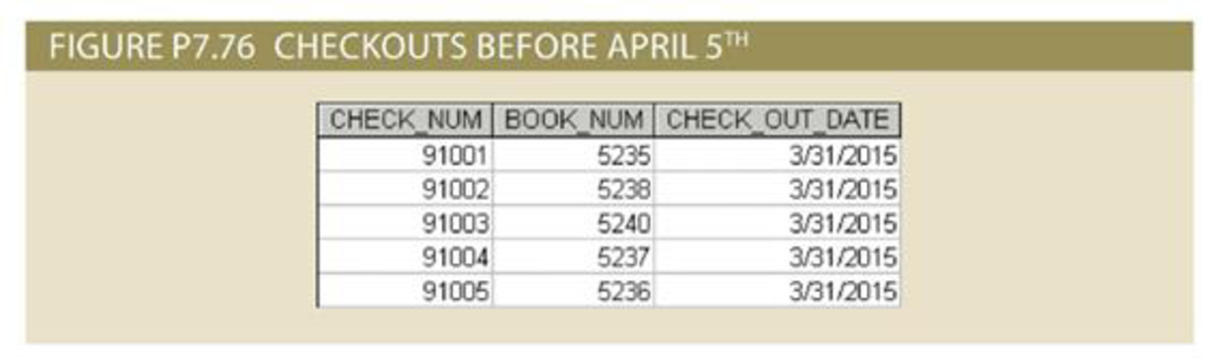 Chapter 7, Problem 76P, Write a query to display the checkout number, book number, and checkout date of all books checked