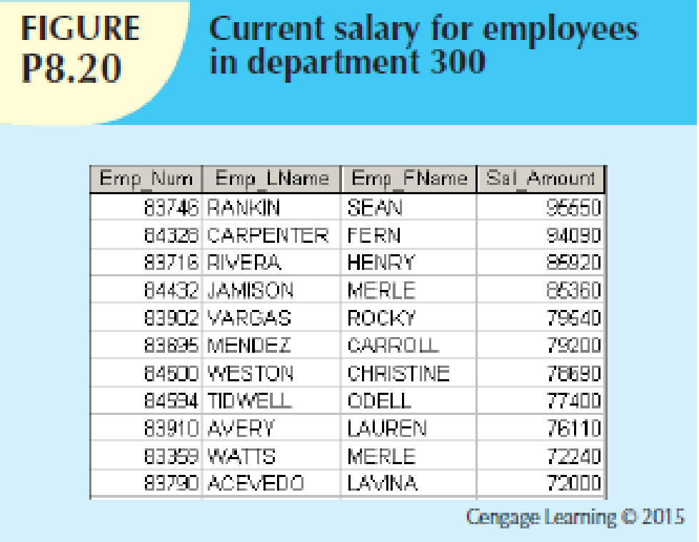 Chapter 8, Problem 20P, Write a query to display the current salary for each employee in department 300. Assume that only