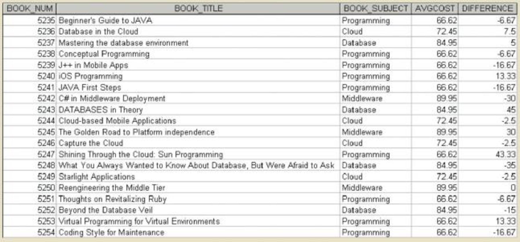 Chapter 8, Problem 65P, Write a query to display the book number, title, subject, average cost of books within that subject,
