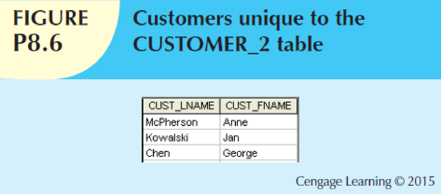 Chapter 8, Problem 6P, Write the query that will generate only the records that are unique to the CUSTOMER_2 table.