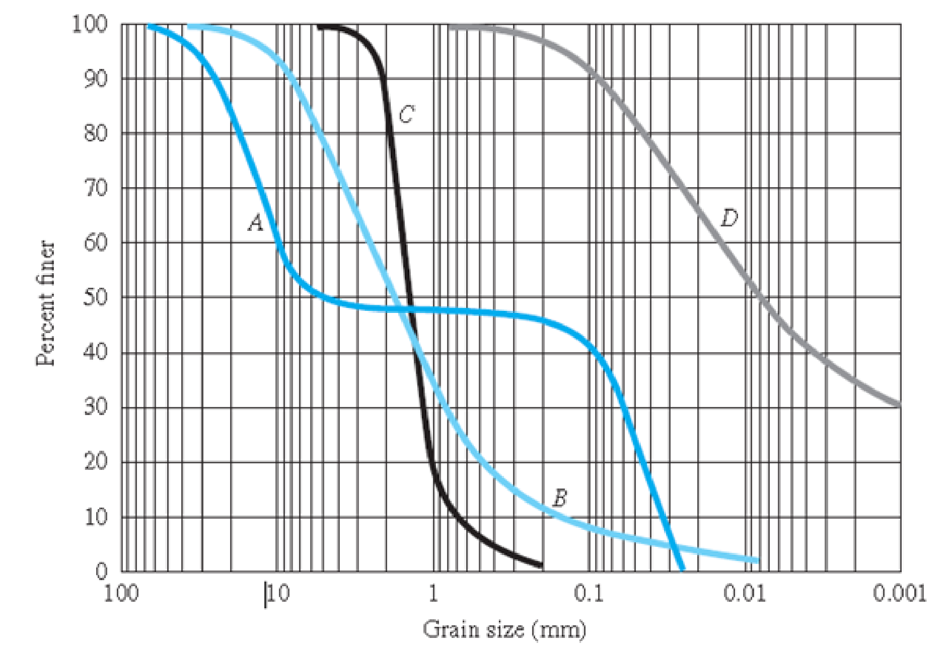 Chapter 2, Problem 2.14P, The grain size distributions of four soils A, B, C, and D are shown in Figure 2.26. Without carrying