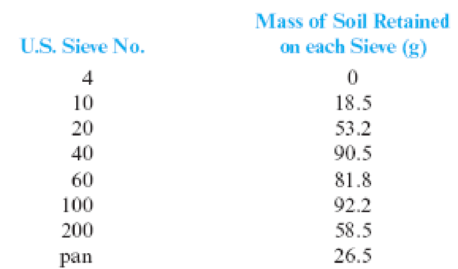 Chapter 2, Problem 2.2P, Following are the results of a sieve analysis: a. Determine the percent finer than each sieve size