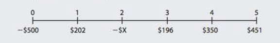 Chapter 11, Problem 22P, MIRR A project has the following cash flows: This project requires two outflows at Years 0 and 2,