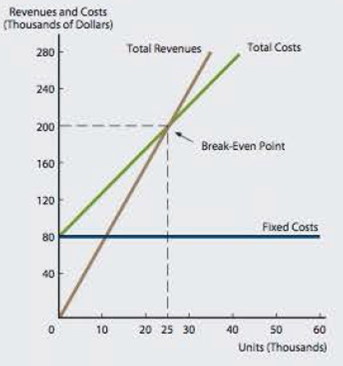 Chapter 13, Problem 10P, BREAKEVEN AND OPERATING LEVERAGE a. Given the following graphs, calculate the total fixed costs, , example  1