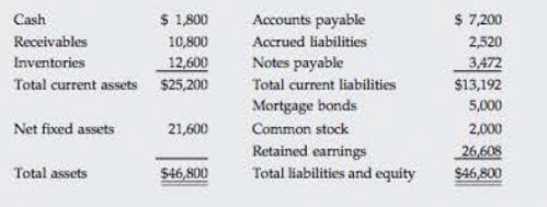 Chapter 16, Problem 14P, EXCESS CAPACITY Krogh Lumbers 2016 financial statements are shown here. Krogh Lumber Balance Sheet