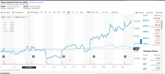 Chapter 16, Problem 5DQ, How has Abercrombies stock performed this year relative to the SP 500?