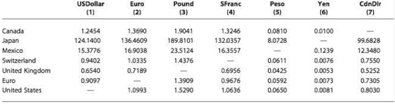 Chapter 17, Problem 2DQ, Recreate Table 17.2, which shows the currency cross rates, for the same currencies listed above. Key