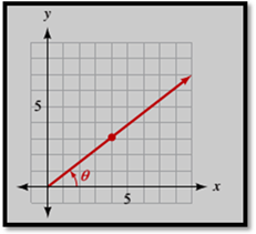 Chapter 1.3, Problem 17PS, In the following diagrams, angle  is in standard position. In each case, find sin , cos , and tan  .