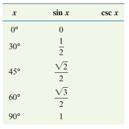 Chapter 2.1, Problem 33PS, Complete the following tables using exact values.