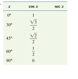 Chapter 2.1, Problem 34PS, Complete the following tables using exact values.