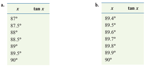 Chapter 2.2, Problem 85PS, Complete each of the following tables. Round all answers to the nearest tenth.