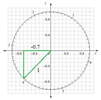 Chapter 3.3, Problem 53PS, For Problems 49 through 56, use Figure 14, which shows the unit circle with increments of 0.1 units