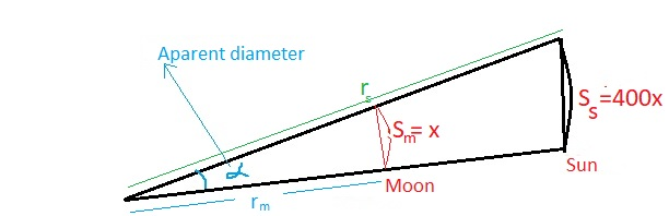 Chapter 3.4, Problem 65PS, Apparent Diameter As we mentioned in this section, for small central angles in circles with large