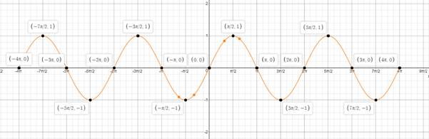 Bundle: Trigonometry, Loose-leaf Version, 8th + MindTap Math, 1 term (6 months) Printed Access Card, Chapter 4, Problem 1CT