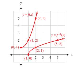 Chapter A.4, Problem 51PS, The graphs of a function and its inverse are shown in Figure 9. Use the graphs to find: a. f (0) b.