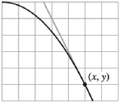 Chapter 2, Problem 1RE, Approximating the Slope of a Graph In Exercises 1-4, approximate the slope of the graph at the point