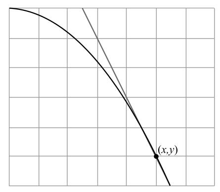 Calculus: An Applied Approach (MindTap Course List), Chapter 2, Problem 1RE , additional homework tip  1