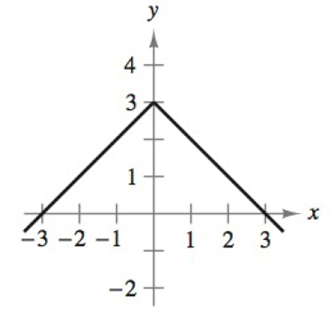 Chapter 2, Problem 26RE, Determining Differentiability In Exercises 2528, describe the x-values at which the function is