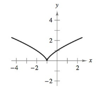 Chapter 2, Problem 28RE, Determining Differentiability In Exercises 2528, describe the x-values at which the function is