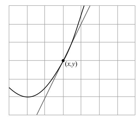 Calculus: An Applied Approach (MindTap Course List), Chapter 2, Problem 2RE