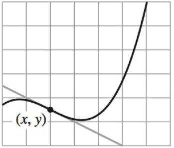 Chapter 2, Problem 4RE, Approximating the Slope of a Graph In Exercises 1-4, approximate the slope of the graph at the point