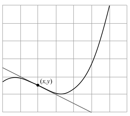 Calculus: An Applied Approach (MindTap Course List), Chapter 2, Problem 4RE