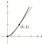 Chapter 2.2, Problem 37E, Finding the Slope of a Graph In Exercises 37-44, find the slope of the graph of the function at the