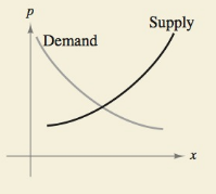 Chapter 2.8, Problem 26E, HOW DO YOU SEE IT? The graph shows the demand and supply equations for a product, where x represents