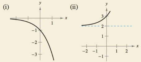 Chapter 4.1, Problem 22E, HOW DO YOU SEE IT? Match the exponential function with its graph. Explain your reasoning. [The , example  1