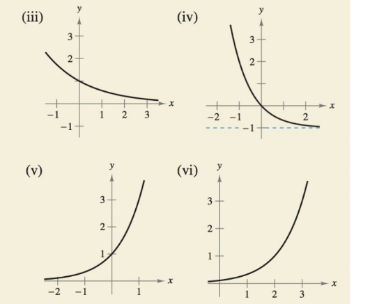 Chapter 4.1, Problem 22E, HOW DO YOU SEE IT? Match the exponential function with its graph. Explain your reasoning. [The , example  2