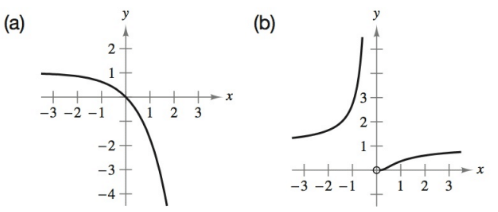 Chapter 4.2, Problem 10E, Matching In Exercises 5-10, match the function with its graph. [The graphs are labeled (a)(f).] , example  1