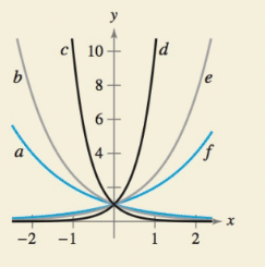 Chapter 4.2, Problem 48E, HOW DO YOU SEE IT? The figure shows the graphs of y=2X,y=ex,y=10x,y=2x,y=ex,andy=10x Match each