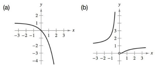 Chapter 4.2, Problem 5E, Matching In Exercises 5-10, match the function with its graph. [The graphs are labeled (a)(f).] , example  1