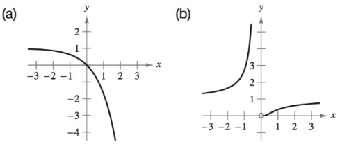 Chapter 4.2, Problem 7E, Matching In Exercises 5-10, match the function with its graph. [The graphs are labeled (a)(f).] , example  1