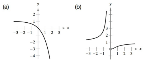 Chapter 4.2, Problem 8E, Matching In Exercises 5-10, match the function with its graph. [The graphs are labeled (a)(f).] , example  1
