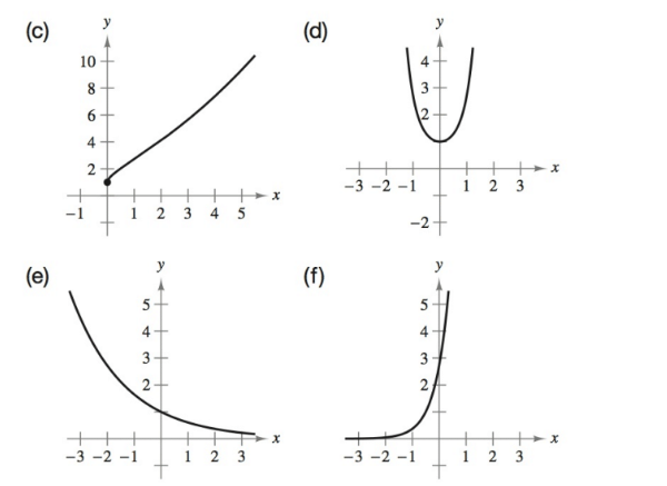 Chapter 4.2, Problem 8E, Matching In Exercises 5-10, match the function with its graph. [The graphs are labeled (a)(f).] , example  2