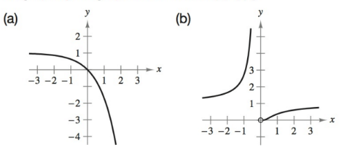 Chapter 4.2, Problem 9E, Matching In Exercises 5-10, match the function with its graph. [The graphs are labeled (a)(f).] , example  1