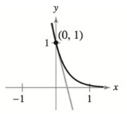 Chapter 4.3, Problem 18E, Finding the Slope of a Tangent Line In Exercises 17-20, find the slope of the tangent line to the