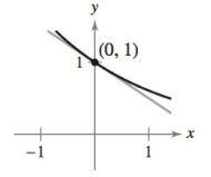 Chapter 4.3, Problem 19E, Finding the Slope of a Tangent Line In Exercises 17-20, find the slope of the tangent line to the