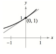 Chapter 4.3, Problem 20E, Finding the Slope of a Tangent Line In Exercises 17-20, find the slope of the tangent line to the