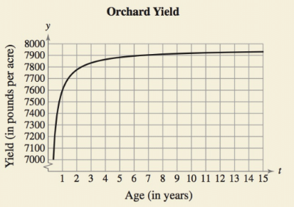 Chapter 4.3, Problem 46E, HOW DO YOU SEE IT? The yield y (in pounds per acre) of an orchard at age t (in years) is modeled by