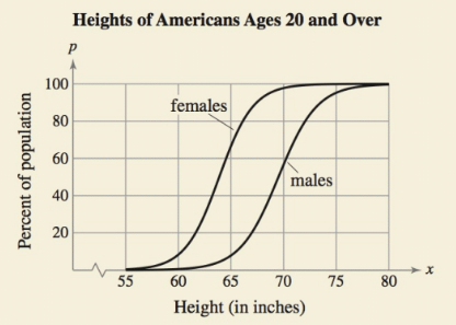 Chapter 4.4, Problem 84E, HOW DO YOU SEE IT? The graph shows the percents of American males and females ages 20 and over who