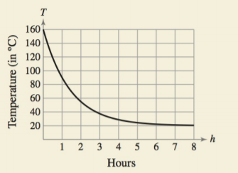 Chapter 4.5, Problem 80E, HOW DO YOU SEE IT? The graph shows the temperature T(inC) of an object h hours after it is removed