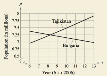 Chapter 4.6, Problem 24E, HOW DO YOU SEE IT? The graph shows the populations (in millions) of Bulgaria and Tajikistan from