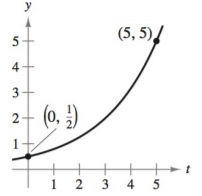 Chapter 4.6, Problem 2E, Modeling Exponential Growth and Decay In Exercises 1-6, find the exponential function y=Cekt that