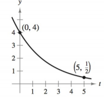 Chapter 4.6, Problem 3E, Modeling Exponential Growth and Decay In Exercises 1-6, find the exponential function y=Cekt that