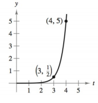 Chapter 4.6, Problem 6E, Modeling Exponential Growth and Decay In Exercises 1-6, find the exponential function y=Cekt that