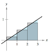 Chapter 5, Problem 103RE, Approximating the Area of a Plane Region In Exercises 103 and 104, use the rectangles to approximate