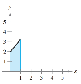 Chapter 5, Problem 56RE, Finding Area by the Fundamental Theorem In Exercises 53-58, find the area of the region. f(x)=2ex/2